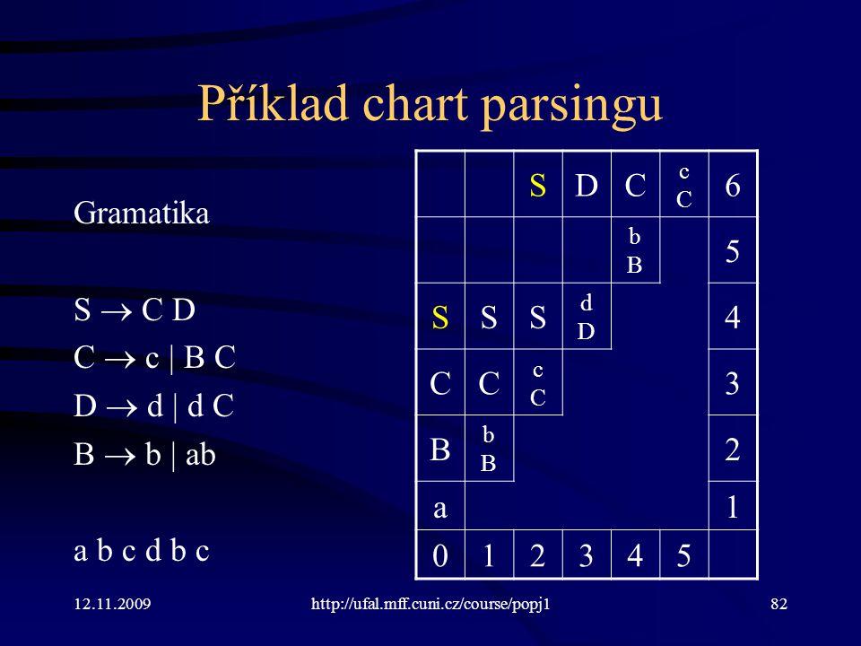 12.11.2009http://ufal.mff.cuni.cz/course/popj182 Příklad chart parsingu Gramatika S  C D C  c | B C D  d | d C B  b | ab a b c d b c SDC cCcC 6 bBbB 5 SSS dDdD 4 CC cCcC 3 B bBbB 2 a1 012345