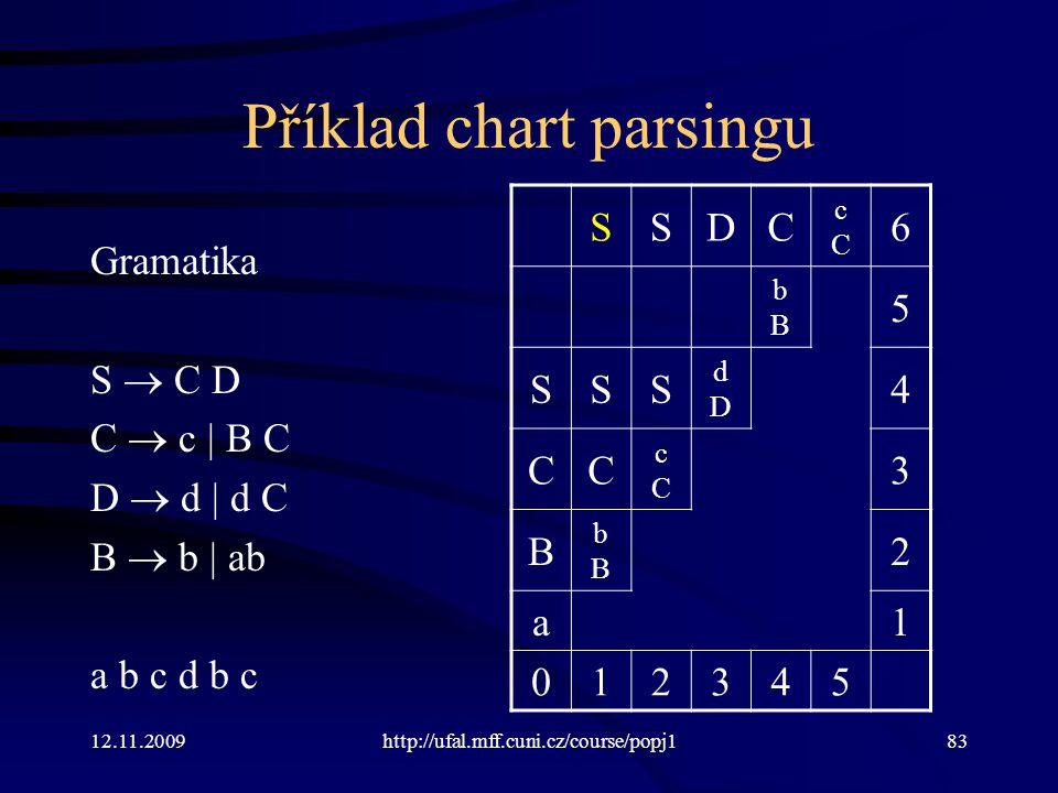 12.11.2009http://ufal.mff.cuni.cz/course/popj183 Příklad chart parsingu Gramatika S  C D C  c | B C D  d | d C B  b | ab a b c d b c SSDC cCcC 6 bBbB 5 SSS dDdD 4 CC cCcC 3 B bBbB 2 a1 012345