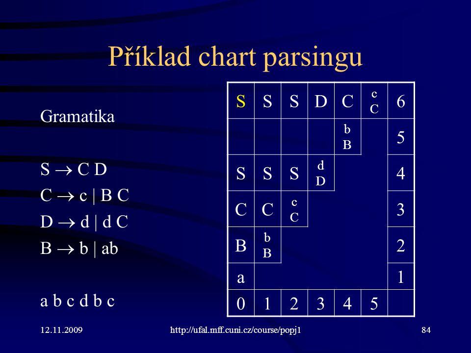 12.11.2009http://ufal.mff.cuni.cz/course/popj184 Příklad chart parsingu Gramatika S  C D C  c | B C D  d | d C B  b | ab a b c d b c SSSDC cCcC 6 bBbB 5 SSS dDdD 4 CC cCcC 3 B bBbB 2 a1 012345