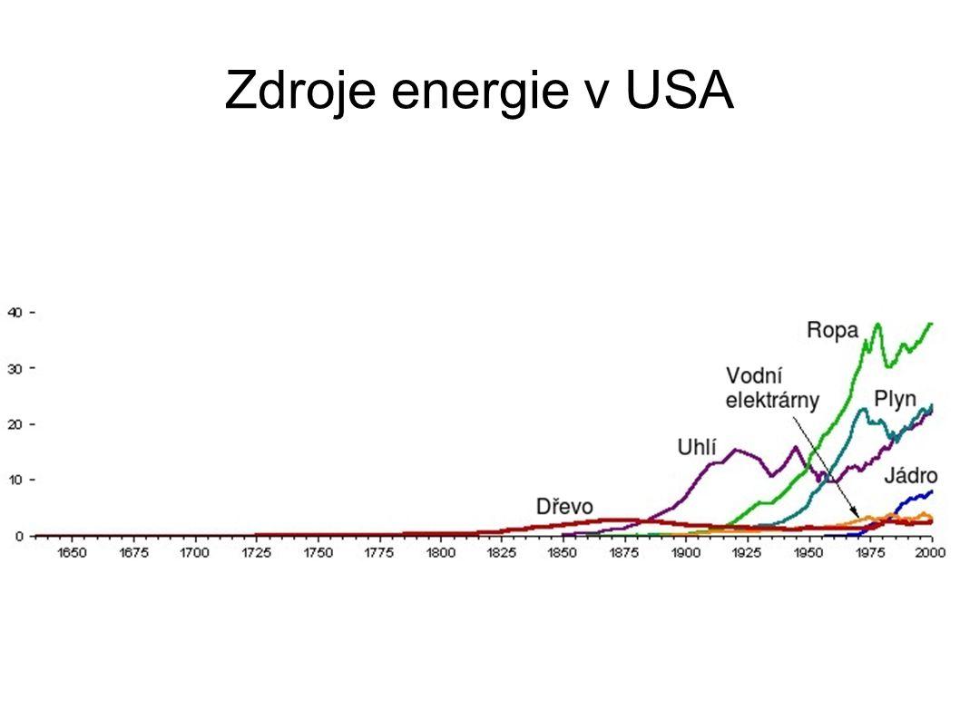 Zdroje energie v USA