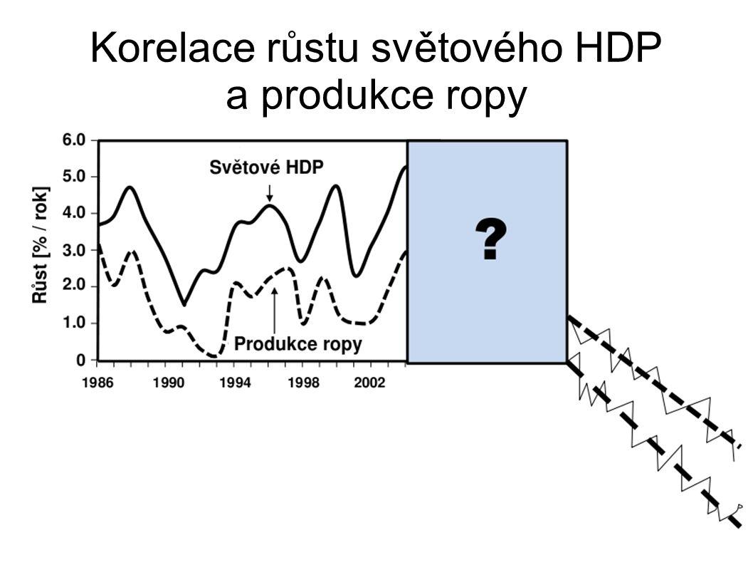 Korelace růstu světového HDP a produkce ropy