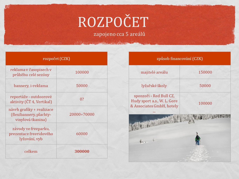 ROZPOČET zapojeno cca 5 areálů rozpočet (CZK) reklama v časopisech v průběhu celé sezóny 100000 bannery, i-reklama50000 reportáže - outdoorové aktivit