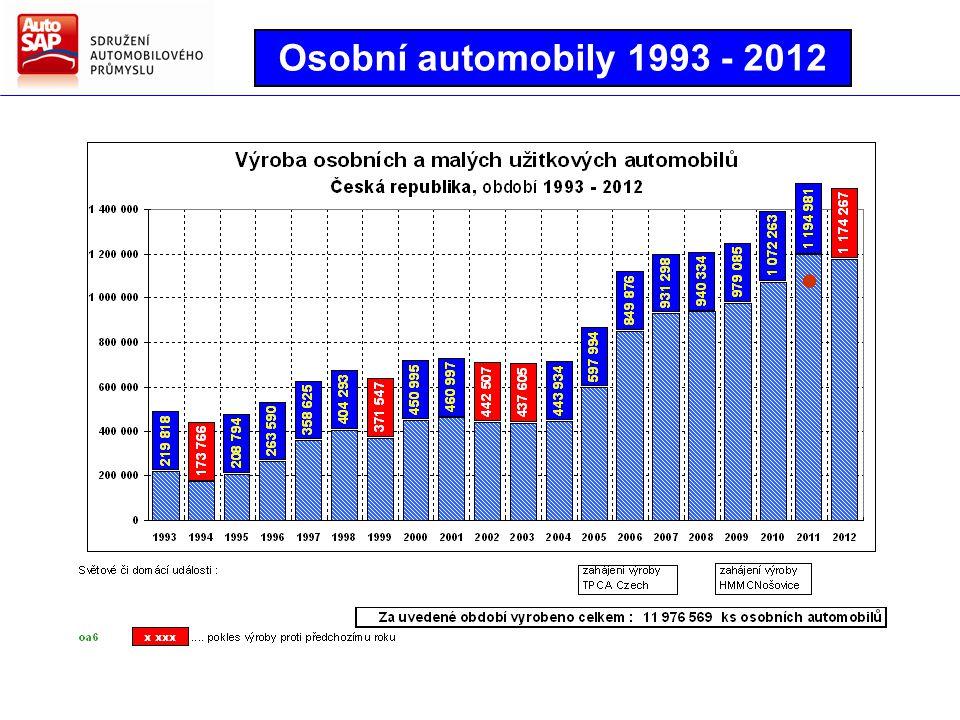 Osobní automobily 1993 - 2012 ●