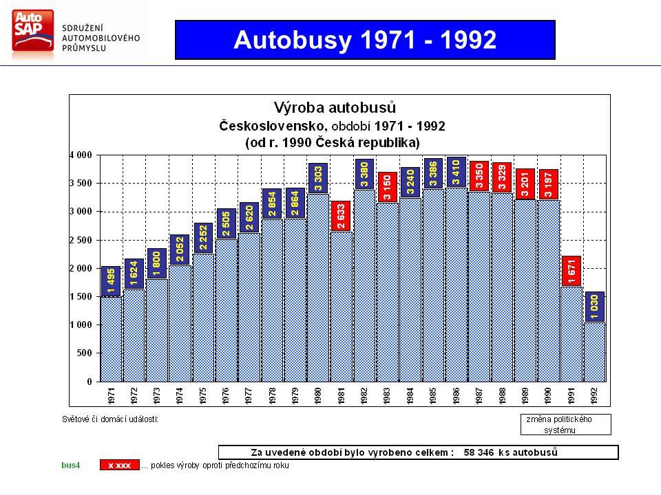 Autobusy 1971 - 1992