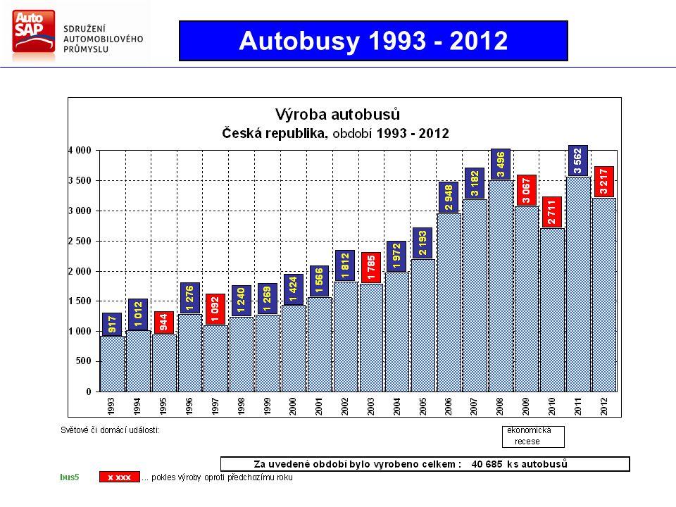 Autobusy 1993 - 2012