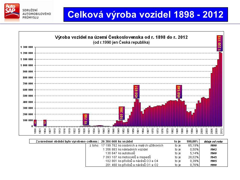 Celková výroba vozidel 1898 - 2012