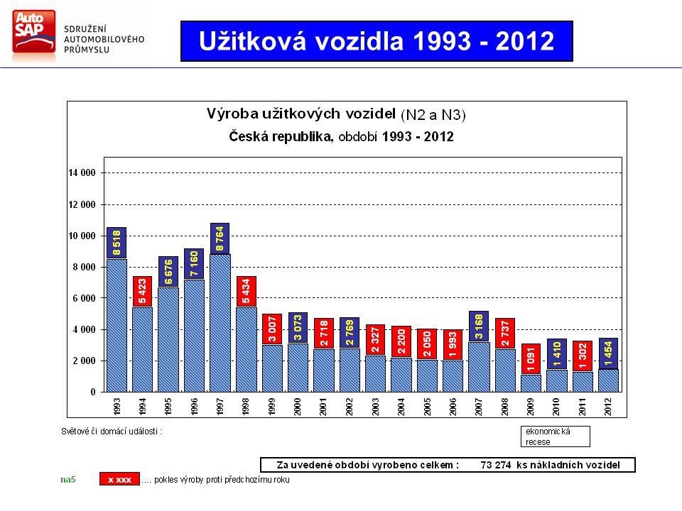 Užitková vozidla 1993 - 2012