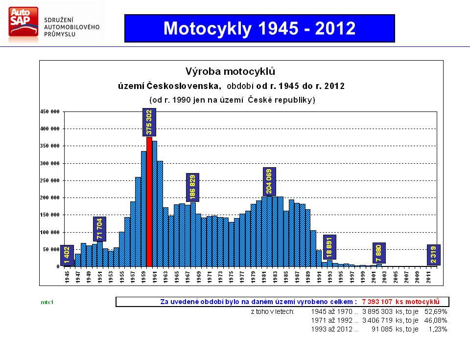 Motocykly 1945 - 2012