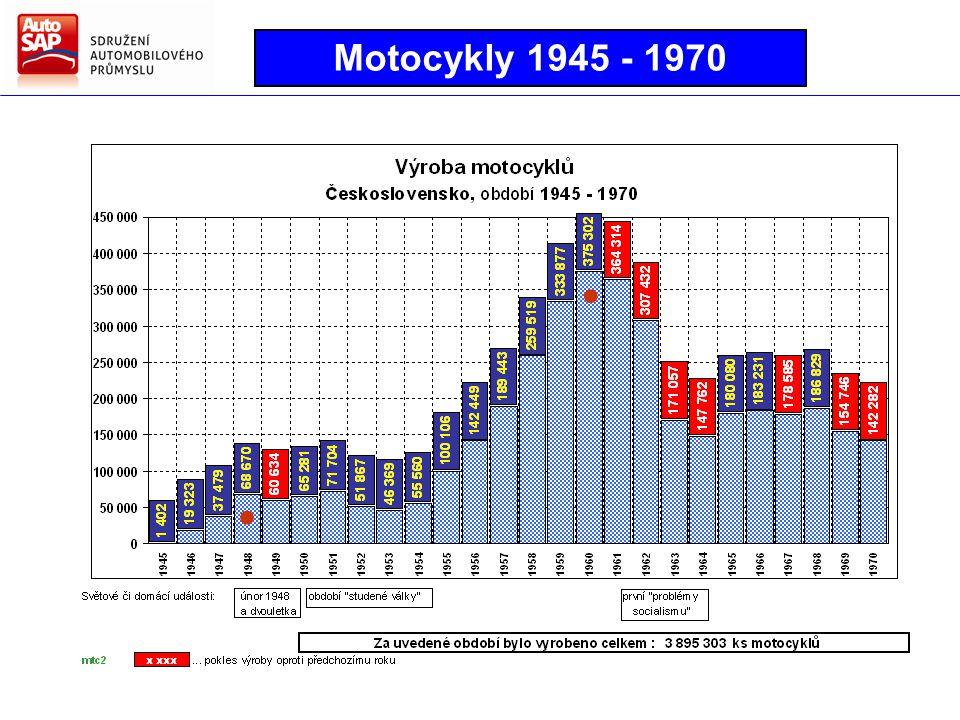 Motocykly 1945 - 1970 ● ●