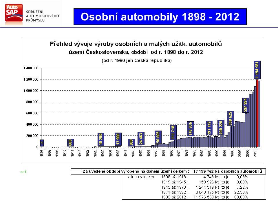 Osobní automobily 1898 - 2012