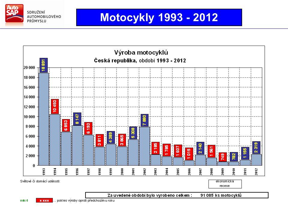 Motocykly 1993 - 2012