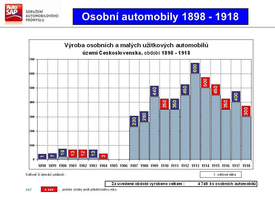 Osobní automobily 1898 - 1918