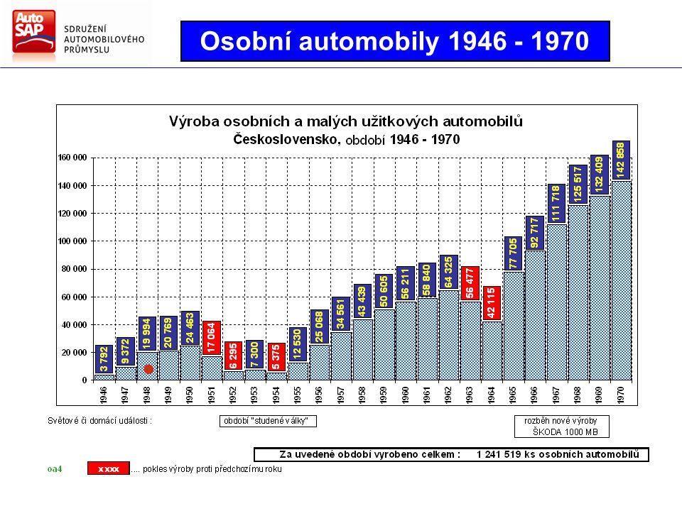 Užitková vozidla 1902 - 2012