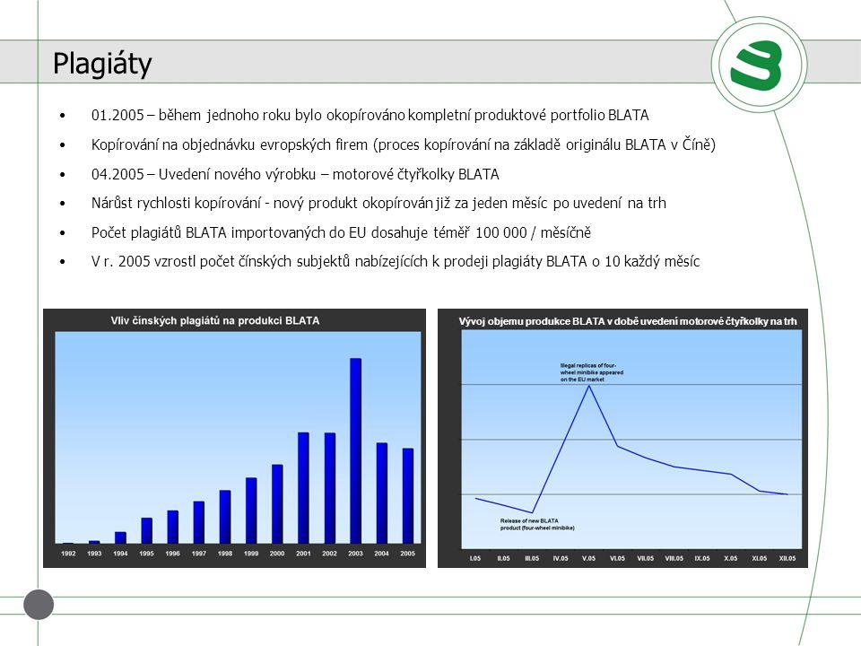 Zkrácení inovačního cyklu Diverzifikace výrobkového portfolia Bezpečnost produktů a technické požadavky na výrobky Zvýšení produktivity výroby, snížení výrobních nákladů Ochrana duševního vlastnictví a právní kroky Prodejní a marketingová strategie zaměřená na produkty s vysokou přidanou hodnotou Zvolená strategie Právní kroky proti výrobcům / prodejcům plagiátů v Číně Přesun výroby do východních zemí - Evropy / Asie Spolupráce s některým z výrobců plagiátů Nerealizované kroky