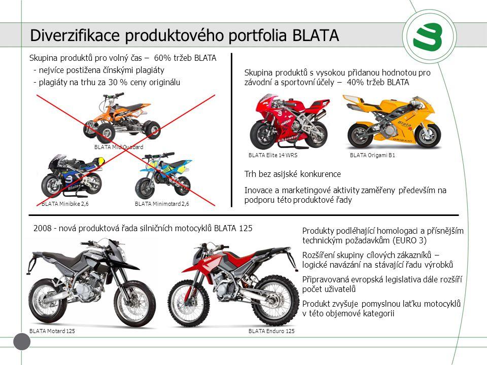 Diverzifikace produktového portfolia BLATA Skupina produktů s vysokou přidanou hodnotou pro závodní a sportovní účely – 40% tržeb BLATA BLATA Elite 14