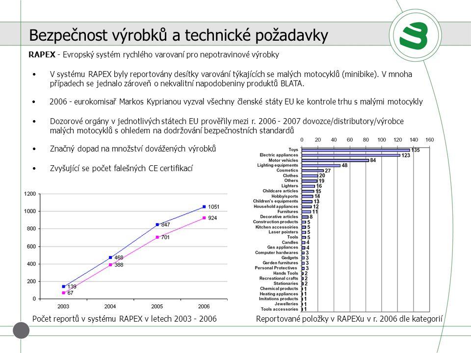 Bezpečnost výrobků a technické požadavky Počet reportů v systému RAPEX v letech 2003 - 2006Reportované položky v RAPEXu v r. 2006 dle kategorií RAPEX