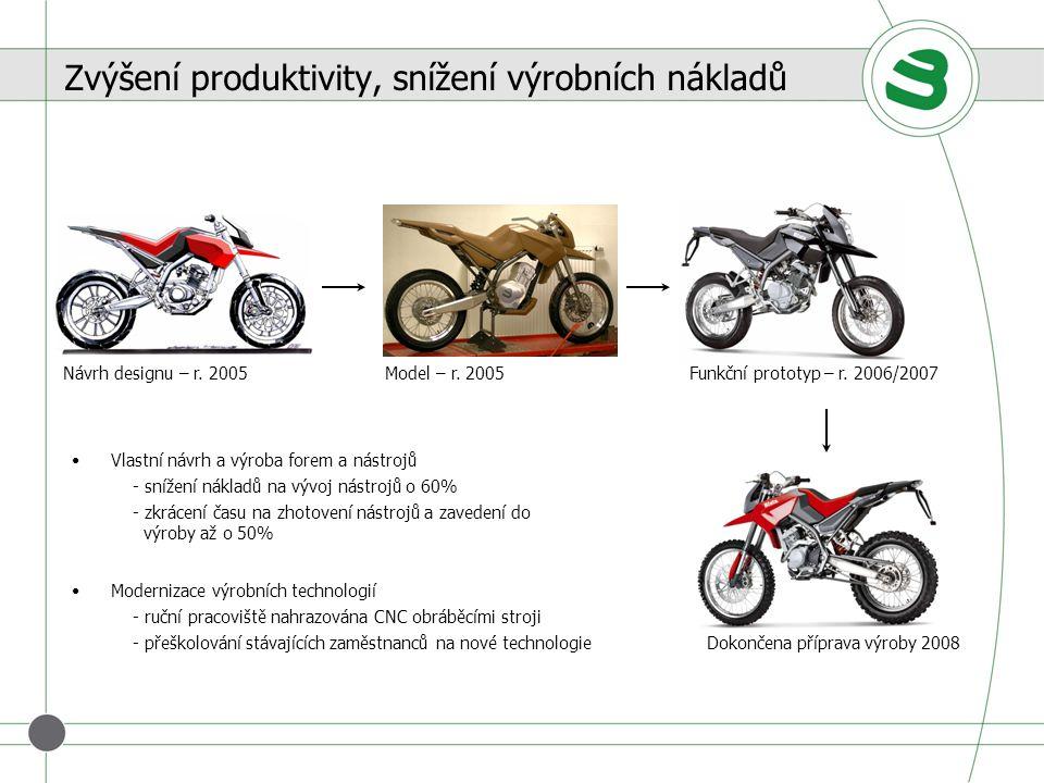 Zvýšení produktivity, snížení výrobních nákladů Návrh designu – r. 2005Model – r. 2005Funkční prototyp – r. 2006/2007 Vlastní návrh a výroba forem a n