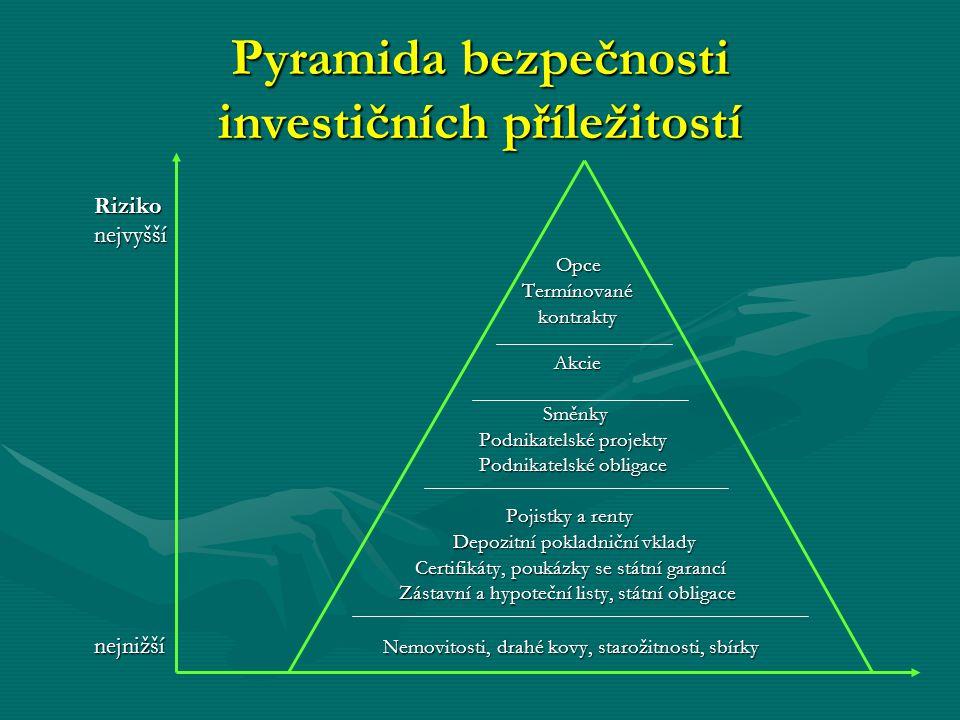 Pyramida bezpečnosti investičních příležitostí Riziko nejvyšší nejvyšší Opce Opce Termínované Termínovanékontrakty Akcie Akcie Směnky Směnky Podnikate