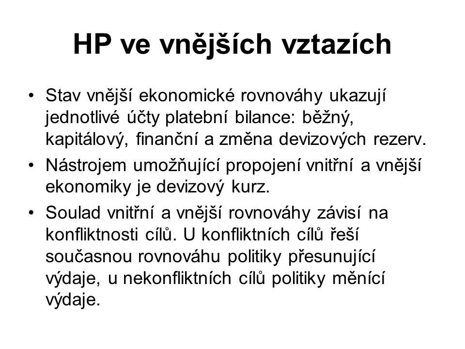 HP ve vnějších vztazích Stav vnější ekonomické rovnováhy ukazují jednotlivé účty platební bilance: běžný, kapitálový, finanční a změna devizových reze