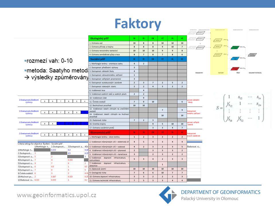 www.geoinformatics.upol.cz  rozmezí vah: 0-10  metoda: Saatyho metoda – párové srovnávání specialisty  výsledky způměrovány Faktory