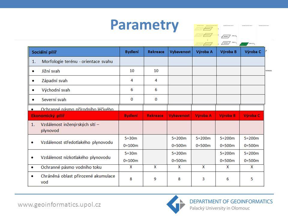 www.geoinformatics.upol.cz  rozmezí vah: 0-10  metoda: subjektivního hodnocení Parametry