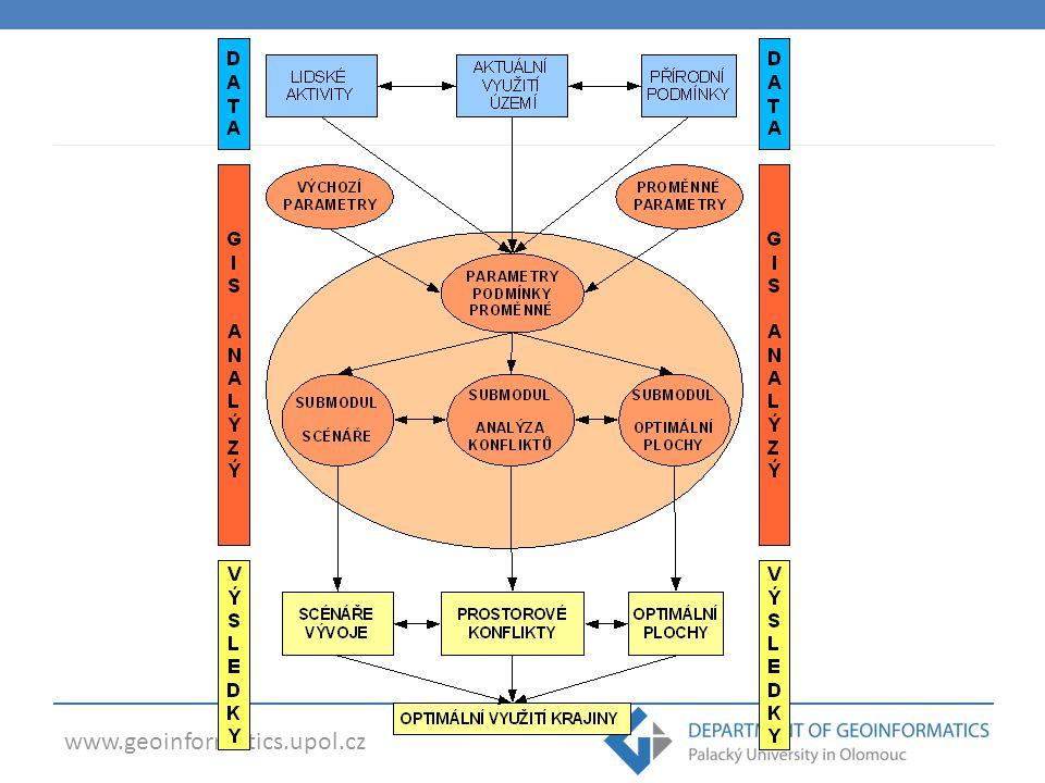 www.geoinformatics.upol.cz  Urban Planner 2.0  Nadstavba ESRI ArcGIS 10.x (licence ArcView, Spatial Analyst)  Základní uživatelské prostředí Komponenta 1: Hodnocení krajinného potenciálu území Komponenta 2 Identifikace optimálních ploch Nastavení Nápověda + Info Extenze