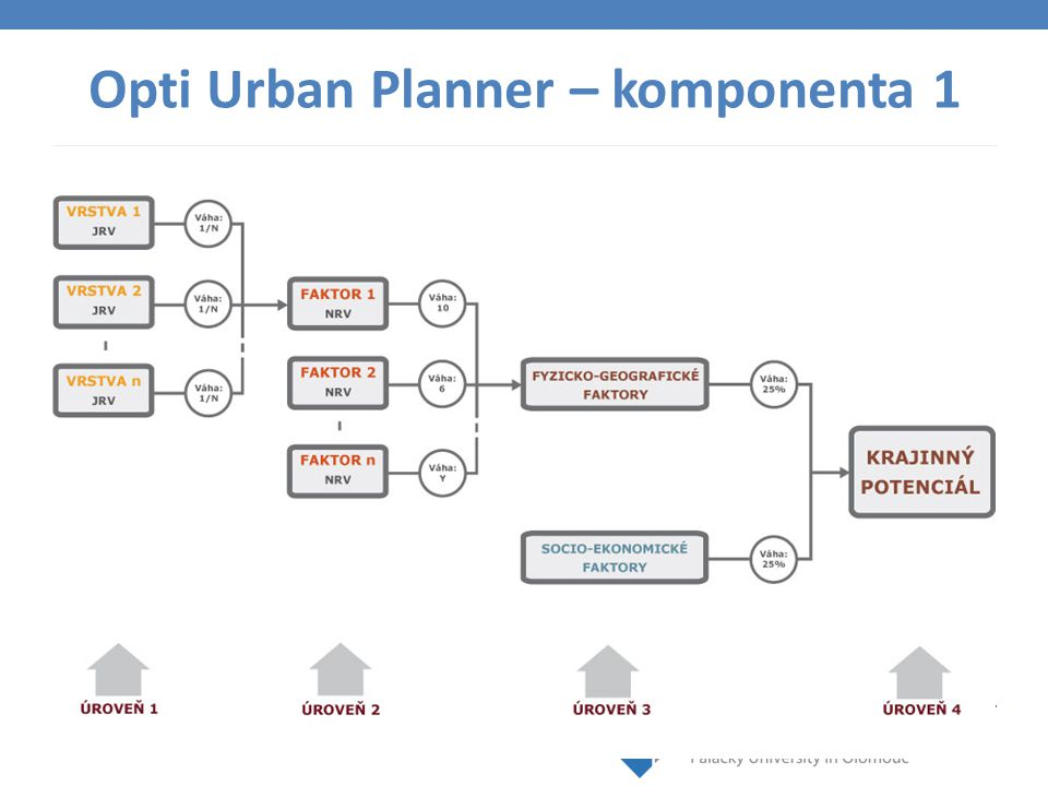 www.geoinformatics.upol.cz Schéma výpočtu krajinného potenciálu