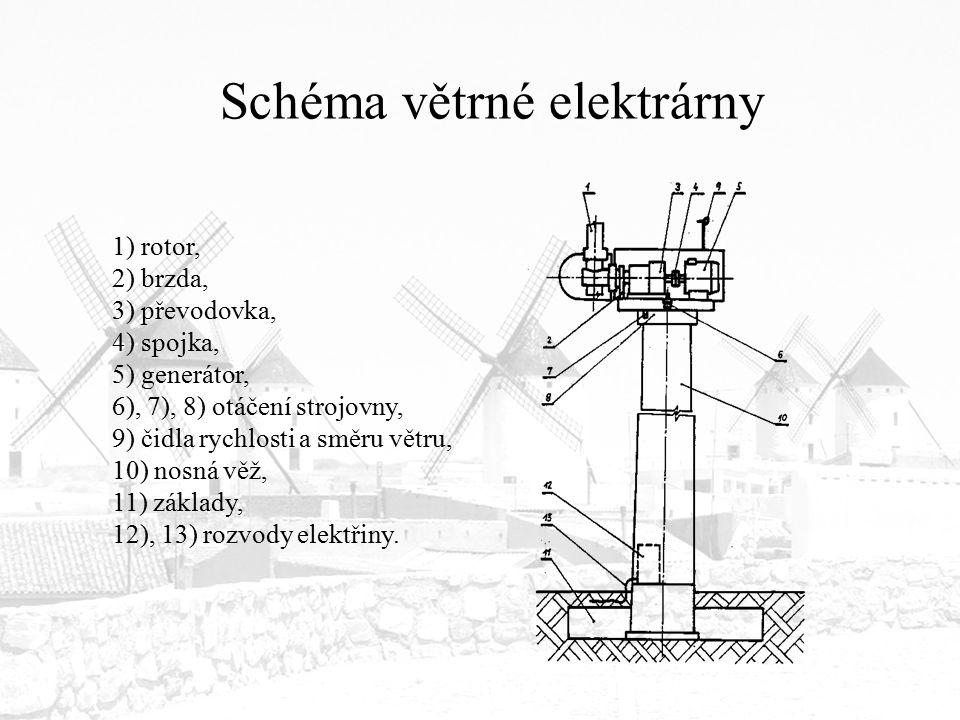 Schéma větrné elektrárny 1) rotor, 2) brzda, 3) převodovka, 4) spojka, 5) generátor, 6), 7), 8) otáčení strojovny, 9) čidla rychlosti a směru větru, 1