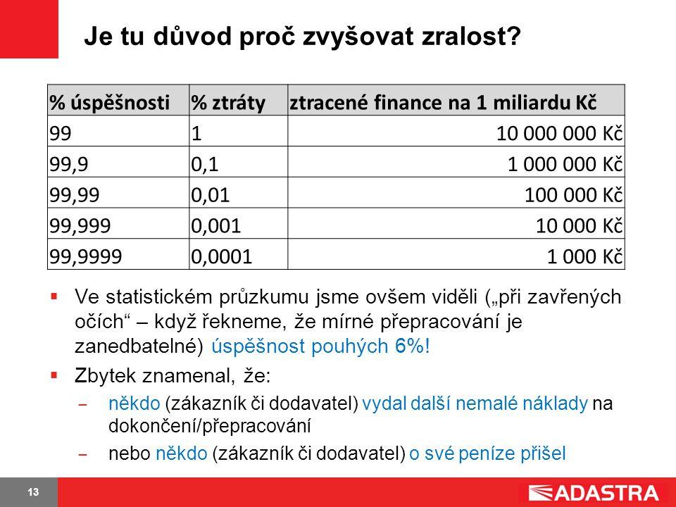 13 Je tu důvod proč zvyšovat zralost? % úspěšnosti% ztrátyztracené finance na 1 miliardu Kč 99110 000 000 Kč 99,90,11 000 000 Kč 99,990,01100 000 Kč 9