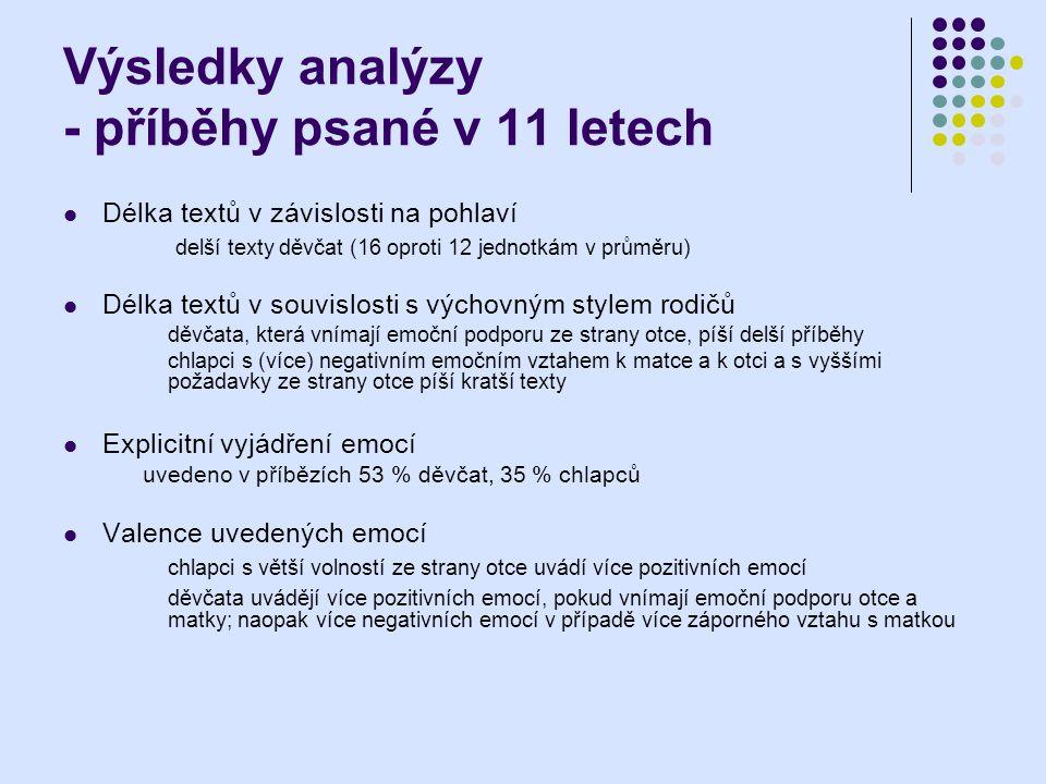 Výsledky analýzy - příběhy psané v 11 letech Délka textů v závislosti na pohlaví delší texty děvčat (16 oproti 12 jednotkám v průměru) Délka textů v s