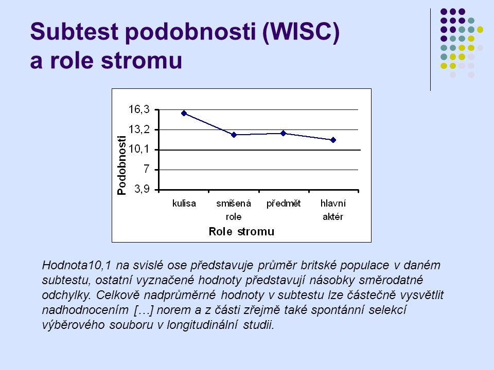 Subtest podobnosti (WISC) a role stromu Hodnota10,1 na svislé ose představuje průměr britské populace v daném subtestu, ostatní vyznačené hodnoty před