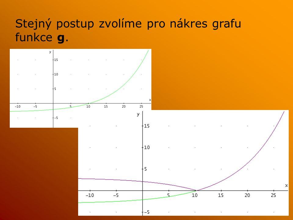Stejný postup zvolíme pro nákres grafu funkce g.