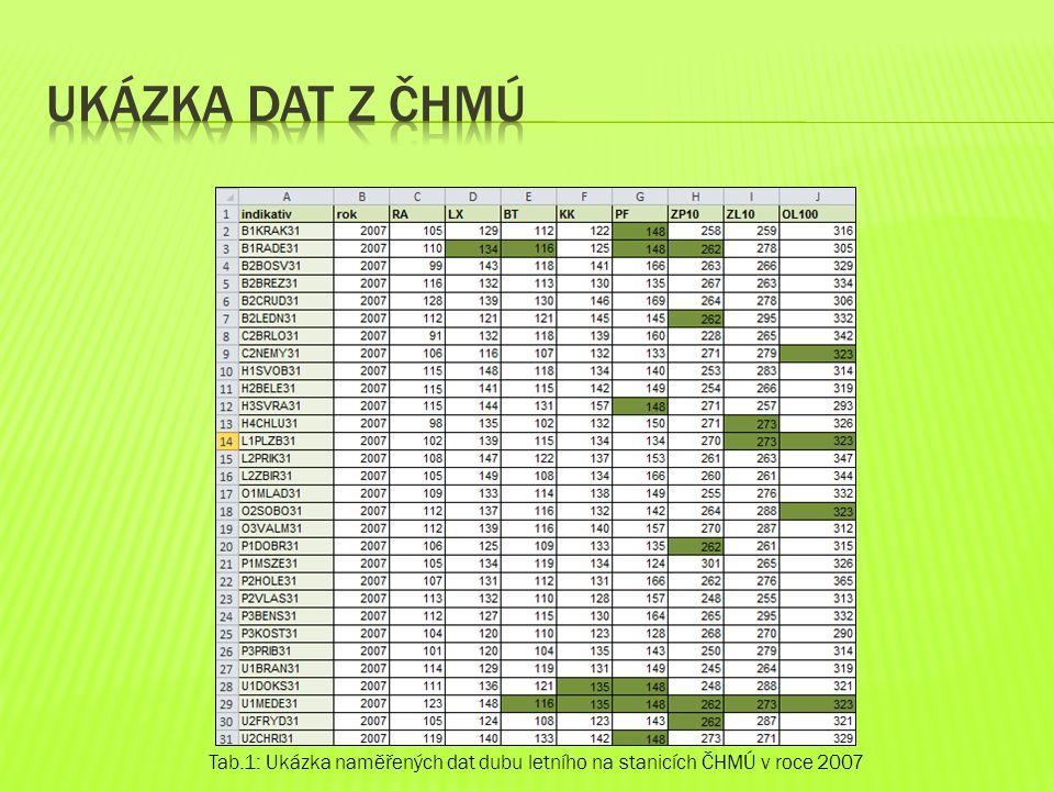 Tab. 2: Doplňková data