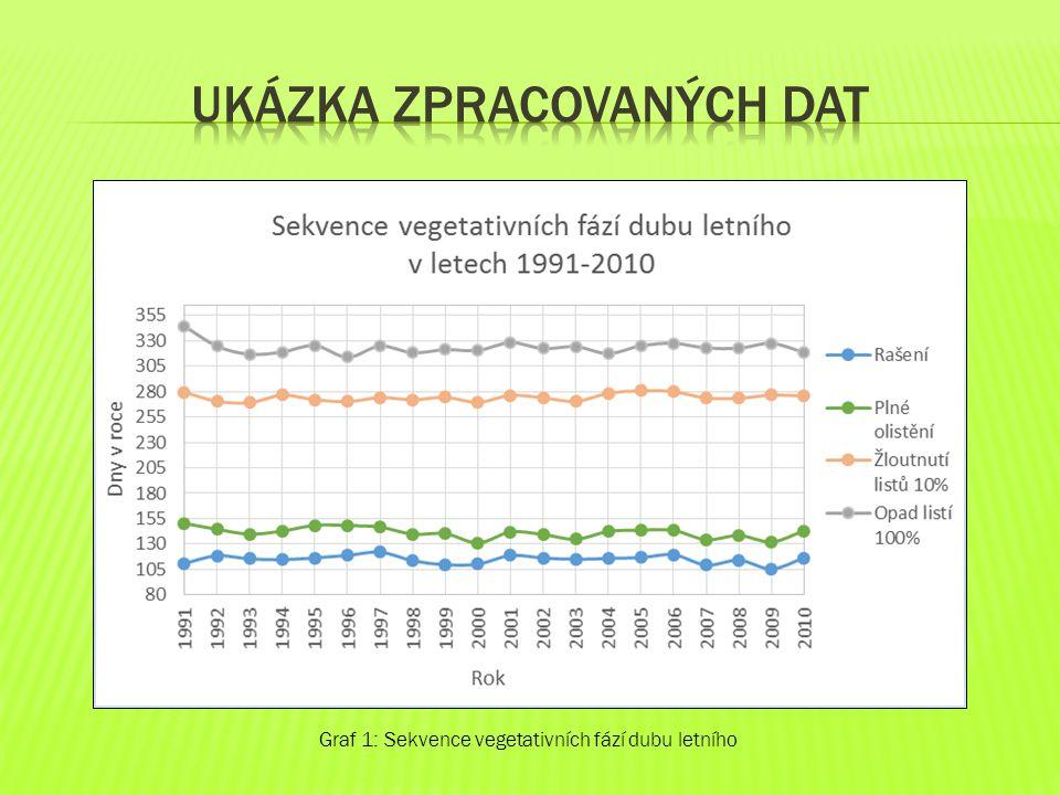 Graf 2: Sekvence generativních fází dubu letního