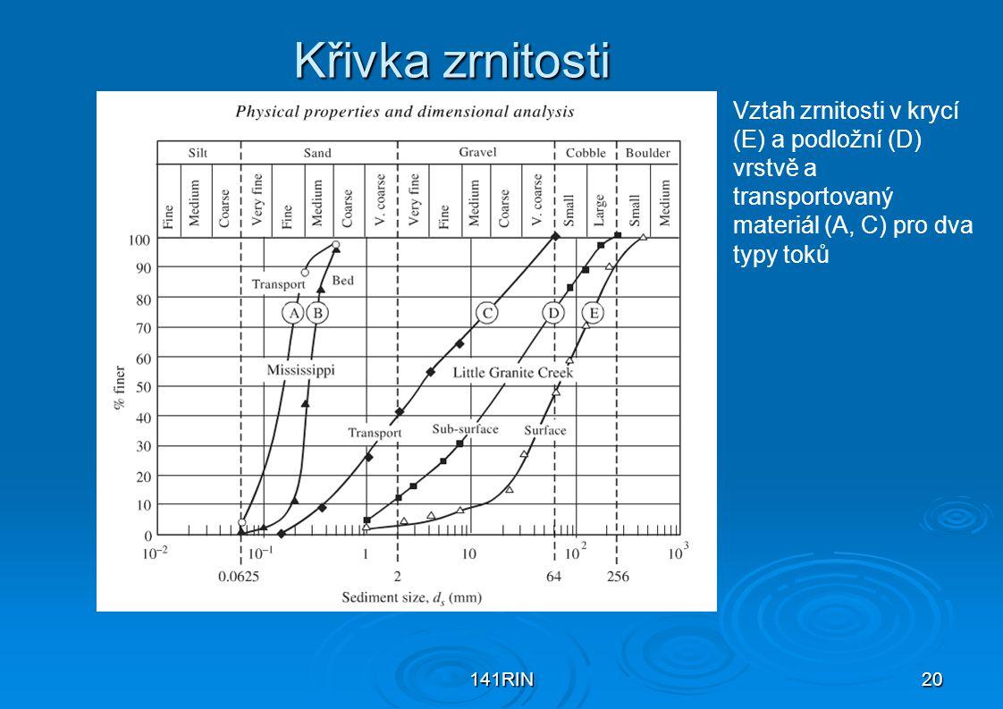 141RIN20 Křivka zrnitosti Vztah zrnitosti v krycí (E) a podložní (D) vrstvě a transportovaný materiál (A, C) pro dva typy toků