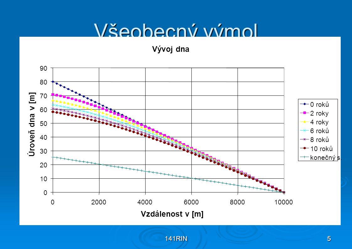 141RIN26 Konečná usazovací rychlost w nekulovité částice Nekulový tvar částice redukuje její usazovací rychlost.