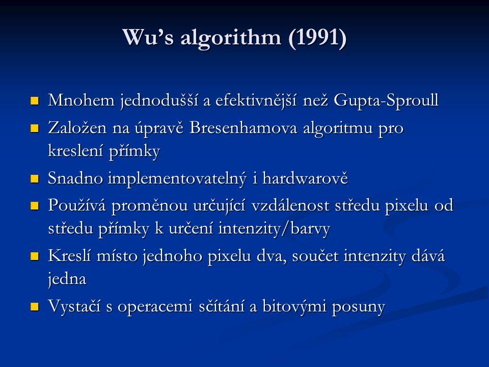 Wu's algorithm (1991) Mnohem jednodušší a efektivnější než Gupta-Sproull Mnohem jednodušší a efektivnější než Gupta-Sproull Založen na úpravě Bresenhamova algoritmu pro kreslení přímky Založen na úpravě Bresenhamova algoritmu pro kreslení přímky Snadno implementovatelný i hardwarově Snadno implementovatelný i hardwarově Používá proměnou určující vzdálenost středu pixelu od středu přímky k určení intenzity/barvy Používá proměnou určující vzdálenost středu pixelu od středu přímky k určení intenzity/barvy Kreslí místo jednoho pixelu dva, součet intenzity dává jedna Kreslí místo jednoho pixelu dva, součet intenzity dává jedna Vystačí s operacemi sčítání a bitovými posuny Vystačí s operacemi sčítání a bitovými posuny