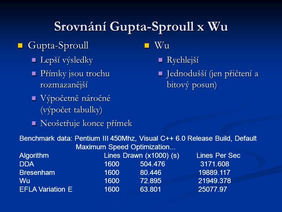 Srovnání Gupta-Sproull x Wu Gupta-Sproull Gupta-Sproull Lepší výsledky Lepší výsledky Přímky jsou trochu rozmazanější Přímky jsou trochu rozmazanější Výpočetně náročné (výpočet tabulky) Výpočetně náročné (výpočet tabulky) Neošetřuje konce přímek Neošetřuje konce přímek Wu Rychlejší Jednodušší (jen přičtení a bitový posun) Benchmark data: Pentium III 450Mhz, Visual C++ 6.0 Release Build, Default Maximum Speed Optimization...