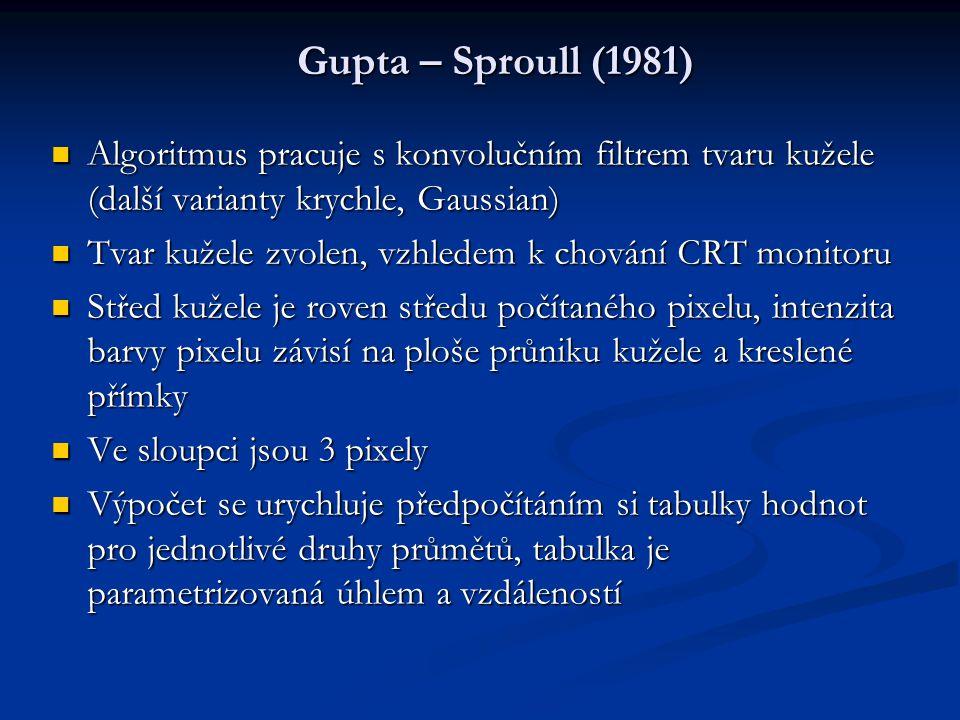 Gupta – Sproull (1981) Algoritmus pracuje s konvolučním filtrem tvaru kužele (další varianty krychle, Gaussian) Algoritmus pracuje s konvolučním filtr