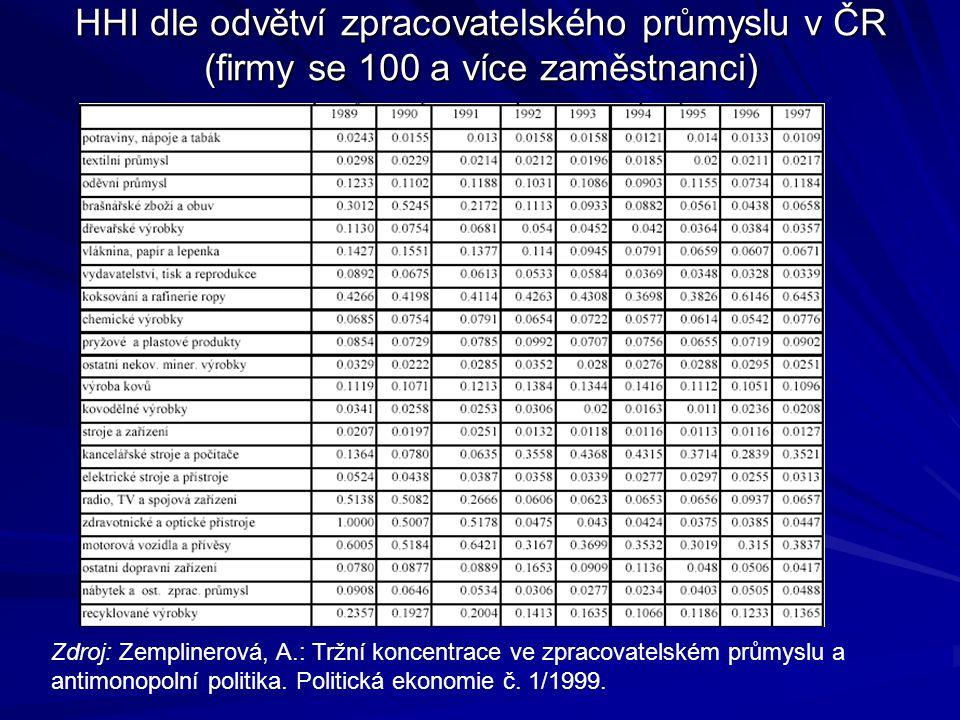 HHI dle odvětví zpracovatelského průmyslu v ČR (firmy se 100 a více zaměstnanci) Zdroj: Zemplinerová, A.: Tržní koncentrace ve zpracovatelském průmyslu a antimonopolní politika.