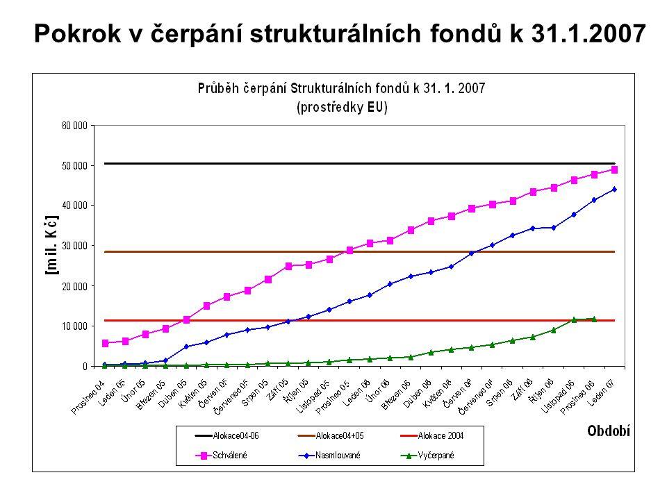 Pokrok v čerpání strukturálních fondů k 31.1.2007