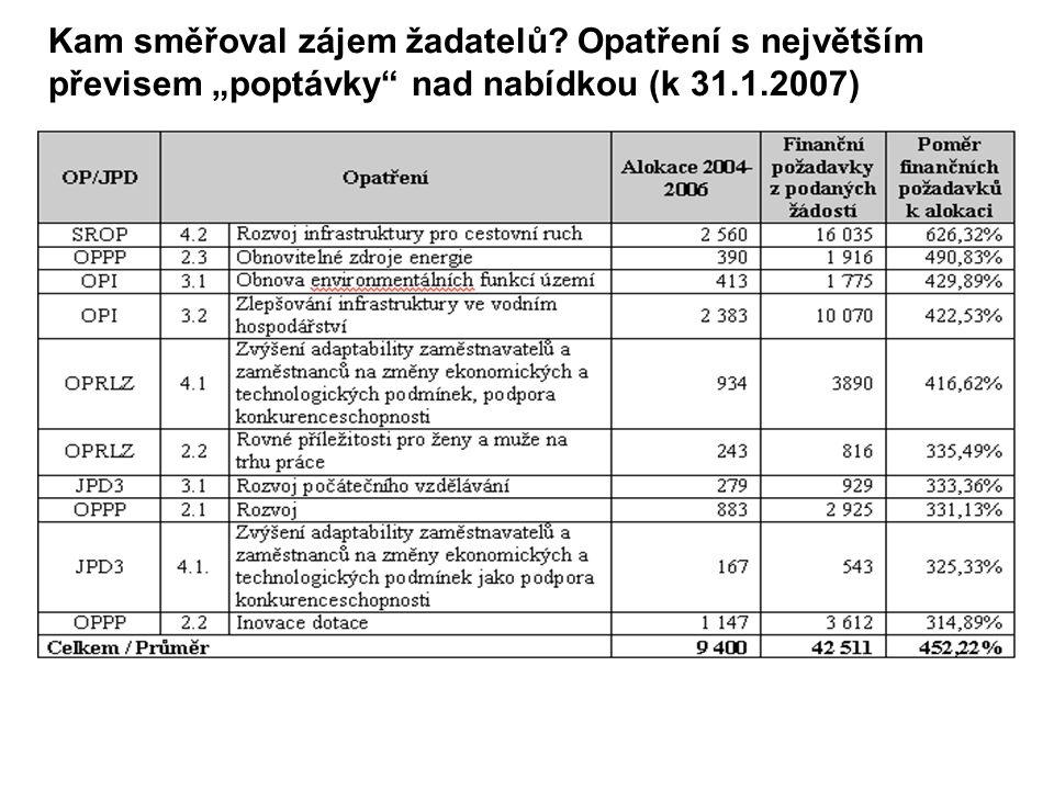"""Kam směřoval zájem žadatelů Opatření s největším převisem """"poptávky nad nabídkou (k 31.1.2007)"""