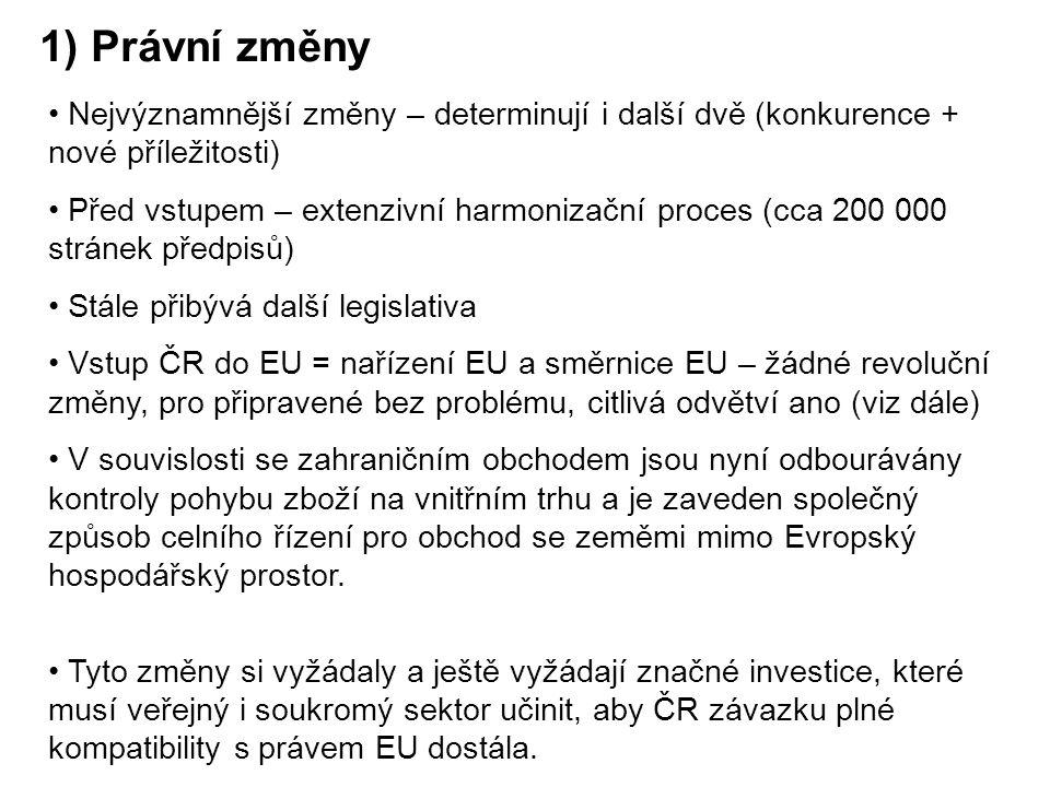 1) Právní změny Nejvýznamnější změny – determinují i další dvě (konkurence + nové příležitosti) Před vstupem – extenzivní harmonizační proces (cca 200 000 stránek předpisů) Stále přibývá další legislativa Vstup ČR do EU = nařízení EU a směrnice EU – žádné revoluční změny, pro připravené bez problému, citlivá odvětví ano (viz dále) V souvislosti se zahraničním obchodem jsou nyní odbourávány kontroly pohybu zboží na vnitřním trhu a je zaveden společný způsob celního řízení pro obchod se zeměmi mimo Evropský hospodářský prostor.