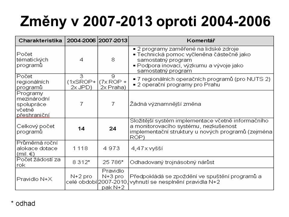 Změny v 2007-2013 oproti 2004-2006 * odhad