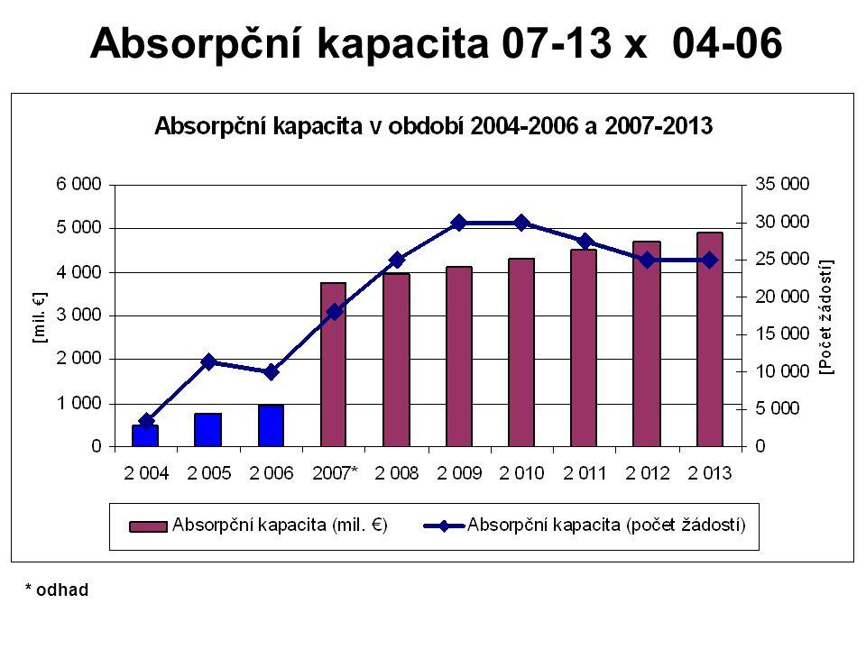 Absorpční kapacita 07-13 x 04-06 * odhad