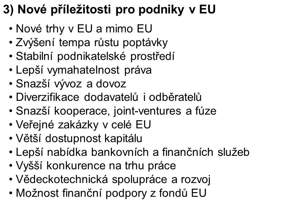 3) Nové příležitosti pro podniky v EU Nové trhy v EU a mimo EU Zvýšení tempa růstu poptávky Stabilní podnikatelské prostředí Lepší vymahatelnost práva Snazší vývoz a dovoz Diverzifikace dodavatelů i odběratelů Snazší kooperace, joint-ventures a fúze Veřejné zakázky v celé EU Větší dostupnost kapitálu Lepší nabídka bankovních a finančních služeb Vyšší konkurence na trhu práce Vědeckotechnická spolupráce a rozvoj Možnost finanční podpory z fondů EU