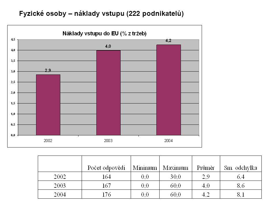 Příklad – dopady právních změn Změny české legislativy v oblasti hygienických norem – závody zpracovávajících potraviny živočišného původu Státní veterinární správa ČR uplatňovala vůči závodům hodnoceným ve skupině C1 až C3, následující strategii: závody zařazeny do skupiny C3 pokud neodstraní nedostatky musely být zrušeny do 30.6 2001.