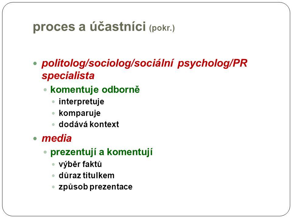 proces a účastníci (pokr.) politolog/sociolog/sociální psycholog/PR specialista komentuje odborně interpretuje komparuje dodává kontext media prezentu
