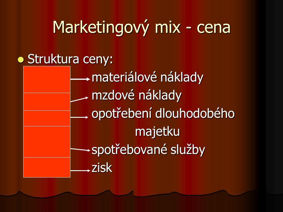 Marketingový mix - cena Struktura ceny: Struktura ceny: materiálové náklady materiálové náklady mzdové náklady mzdové náklady opotřebení dlouhodobého