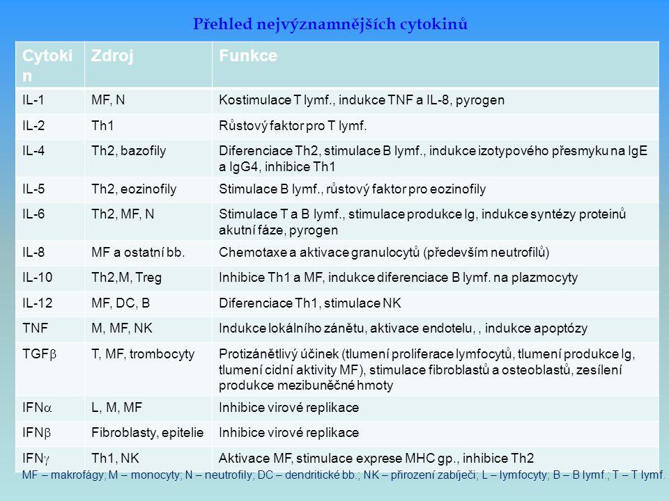 Přehled nejvýznamnějších cytokinů Cytoki n ZdrojFunkce IL-1MF, NKostimulace T lymf., indukce TNF a IL-8, pyrogen IL-2Th1Růstový faktor pro T lymf. IL-
